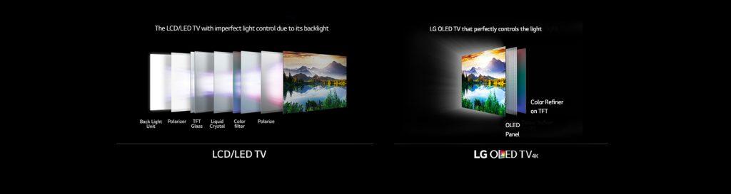 Comparaison du fonctionnement d'une TV LED (LCD) et d'une TV OLED